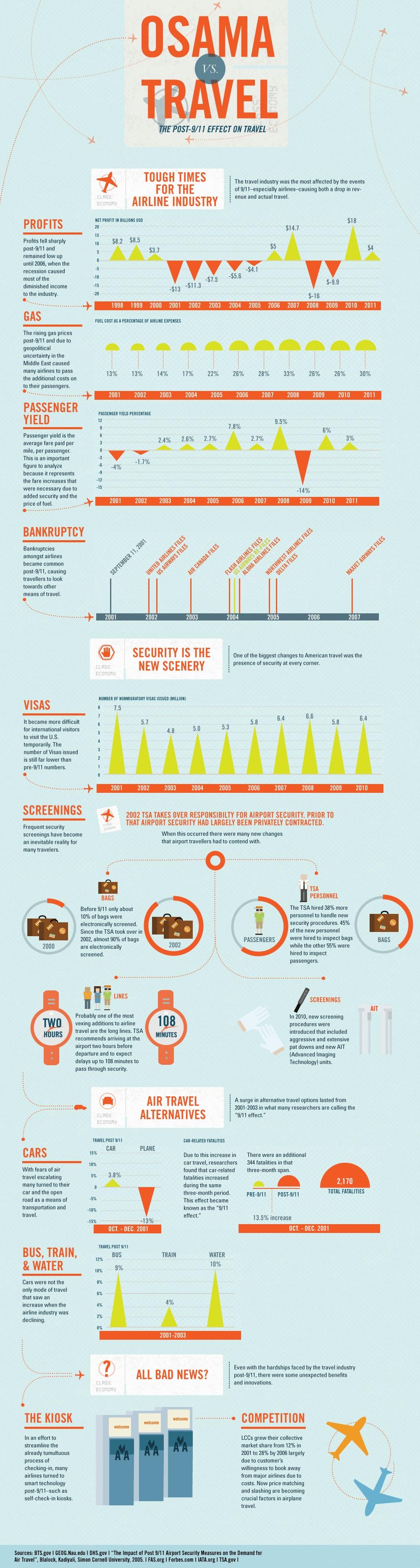 Osama Vs Travel Infographic