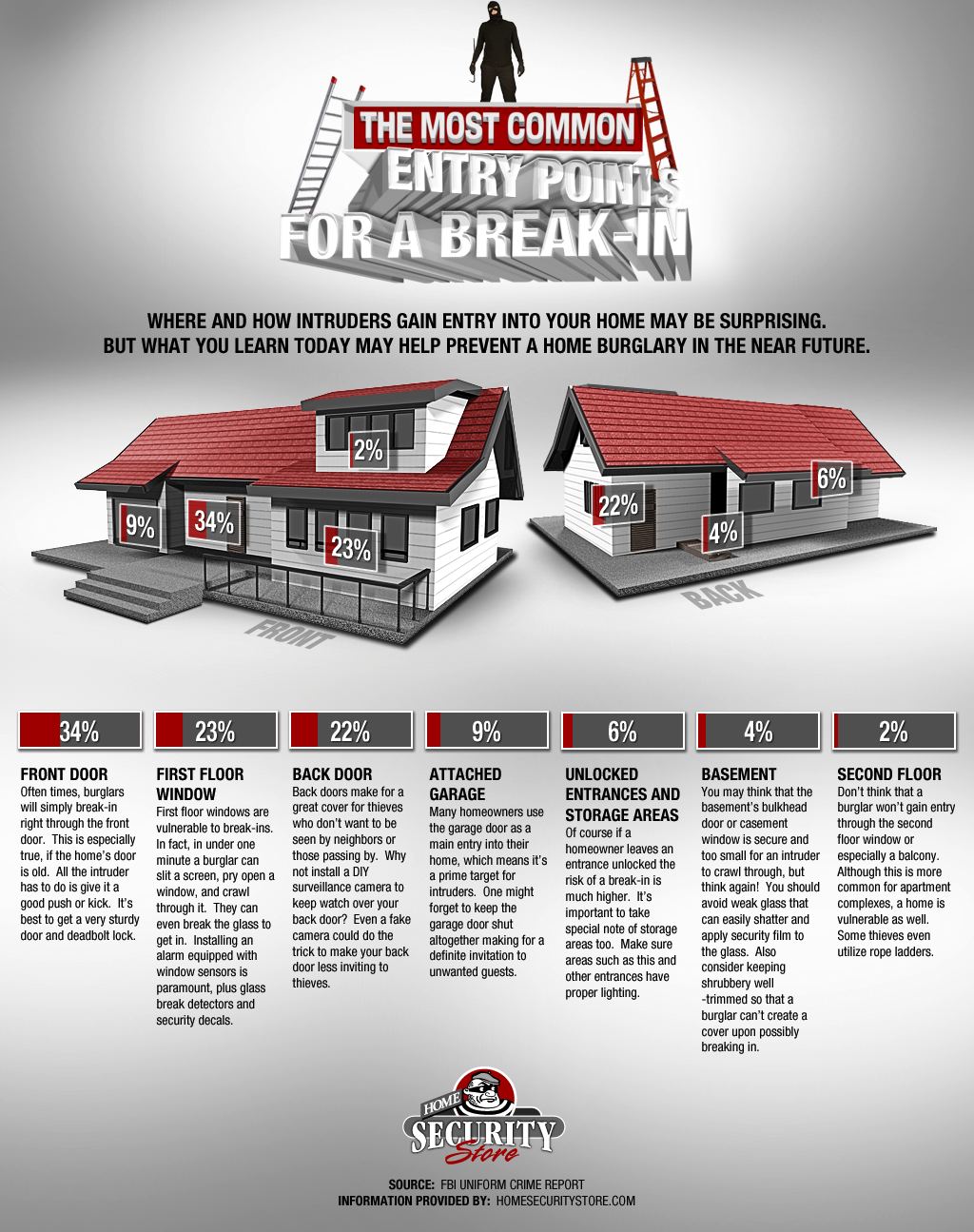 Infographic - The Most Common Entry Points For A Breakin