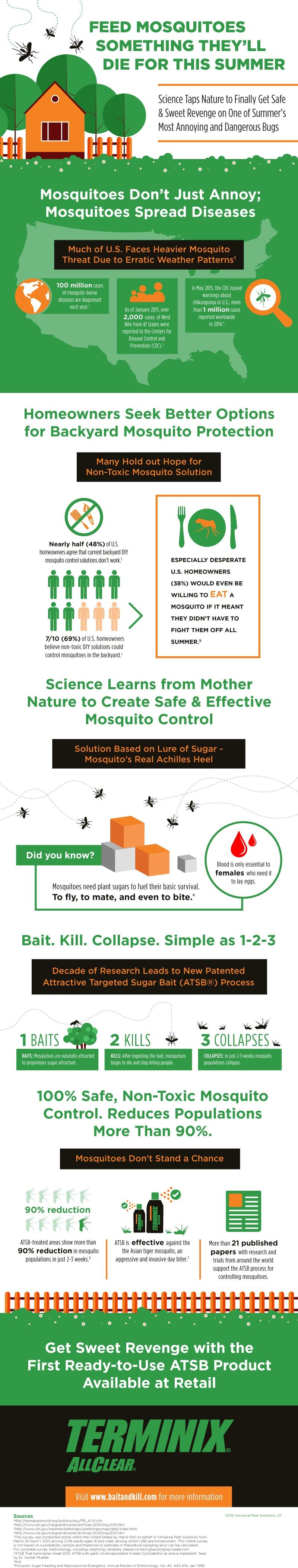 Terminix AllClear Mosquito Bait & Kill Infographic